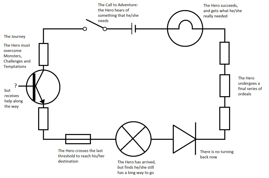 Basic Circuits